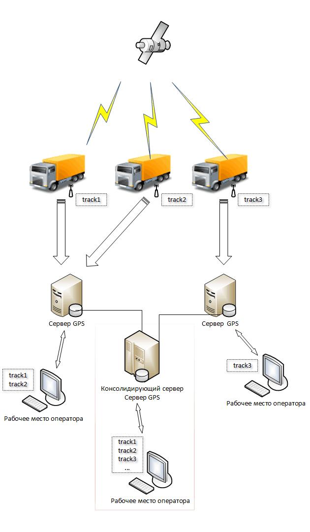 Схема работы системы GPS